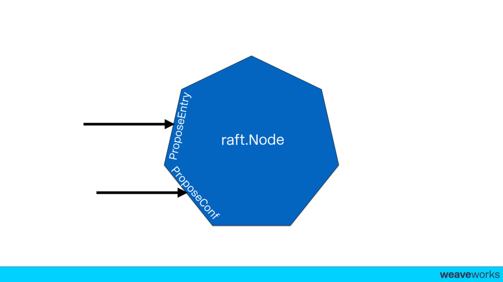 weaveworks- ProposeEntry ProposeConf raft.Node