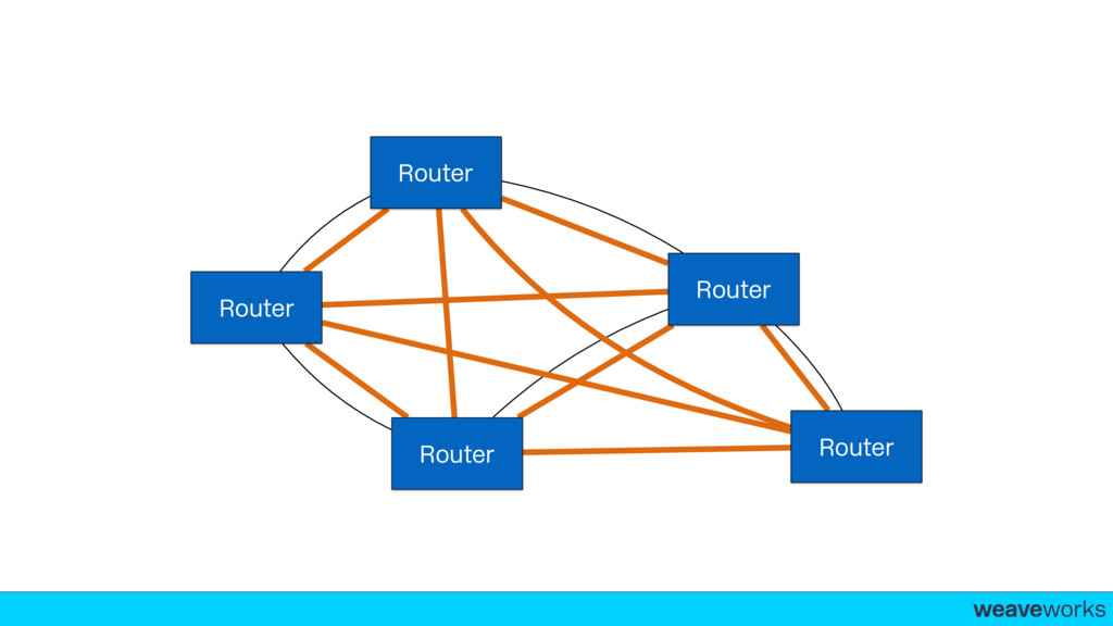 weaveworks- Router Router Router Router Router