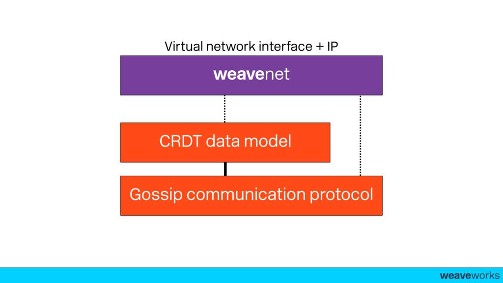 weaveworks- Gossip communication protocol CRDT ...