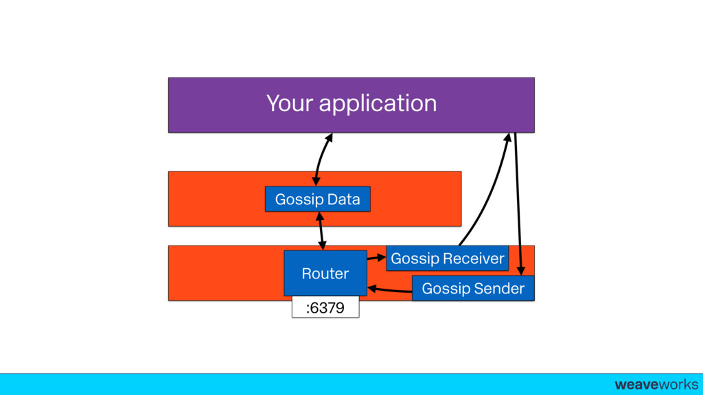 weaveworks- Your application Router :6379 Gossi...
