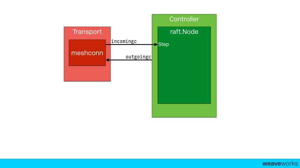 weaveworks- Transport meshconn Controller incom...