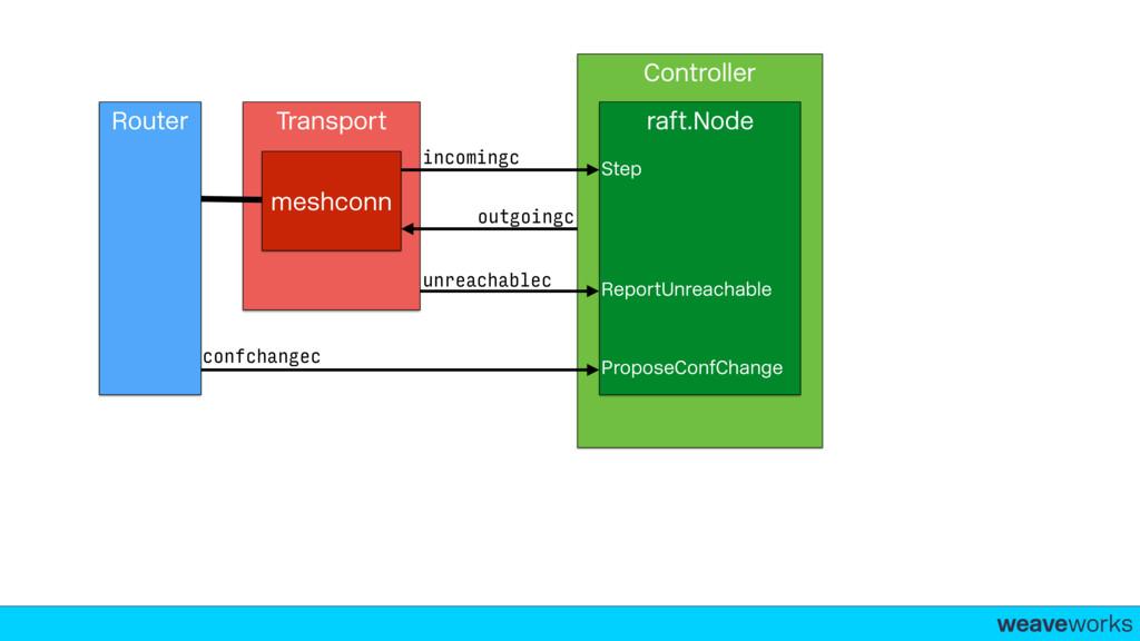 weaveworks- Transport Router meshconn Controlle...