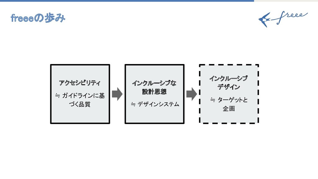 インクルーシブ デザイン ≒ ターゲットと 企画 アクセシビリティ ≒ ガイドラインに基 づく...