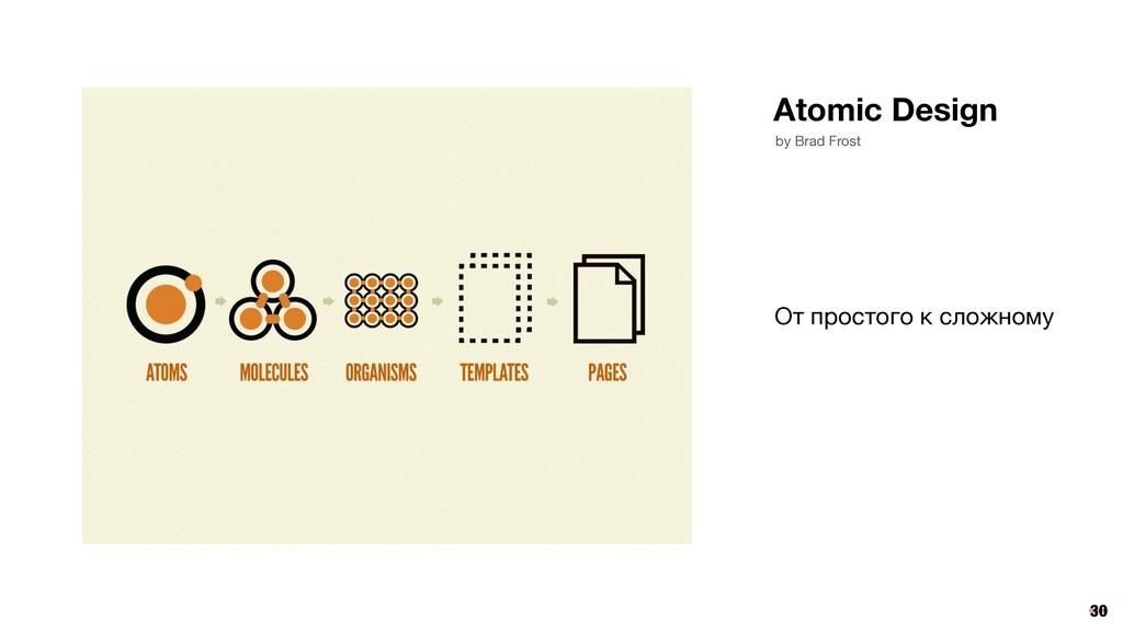 Atomic Design by Brad Frost 30 От простого к сл...
