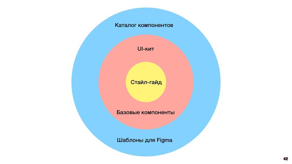 Каталог компонентов Шаблоны для Figma UI-кит Ба...