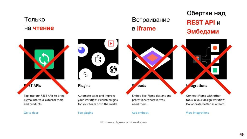 Источник: figma.com/developers 45 Только   на чт...