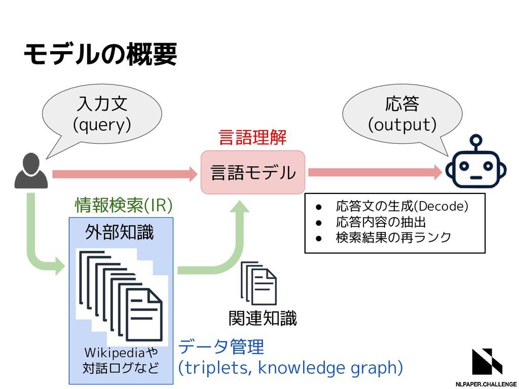 Wikipediaや 対話ログなど モデルの概要 外部知識 関連知識 言語モデル 入力文 (q...