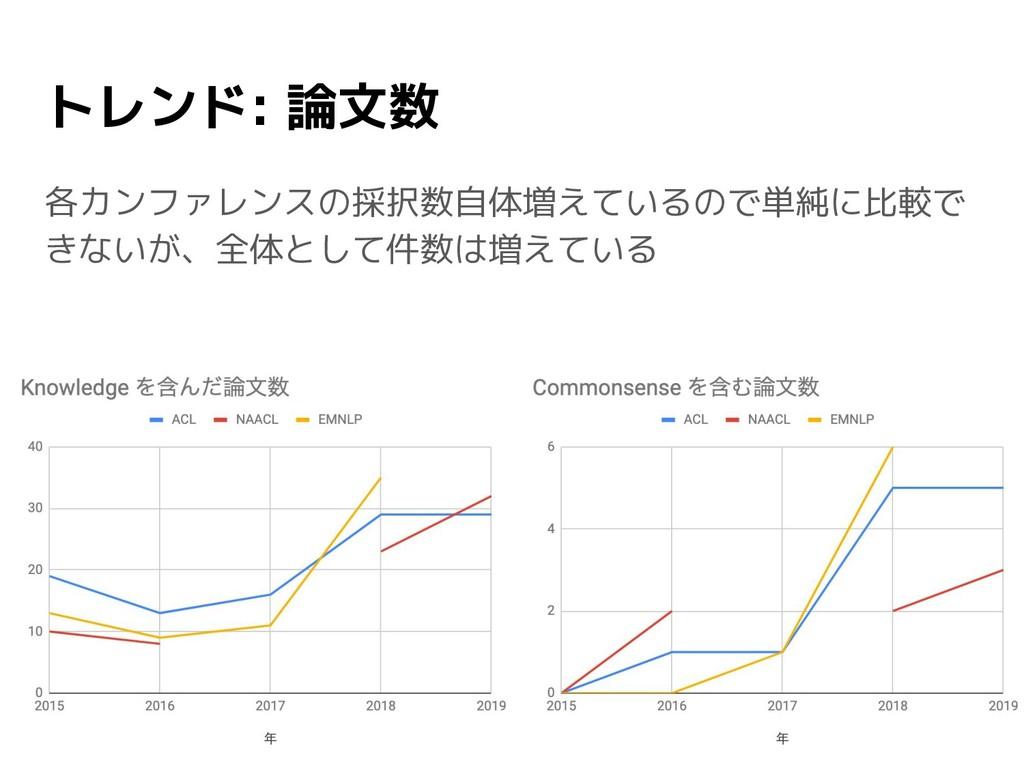 トレンド: 論文数 各カンファレンスの採択数自体増えているので単純に比較で きないが、全体とし...