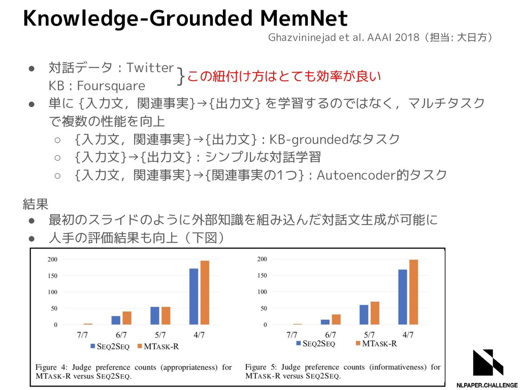 Knowledge-Grounded MemNet ● 対話データ : Twitter KB ...