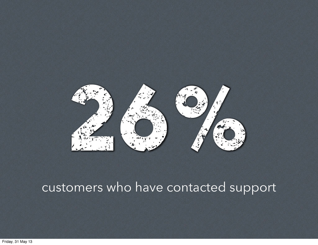 customers who have contacted support 26% Friday...