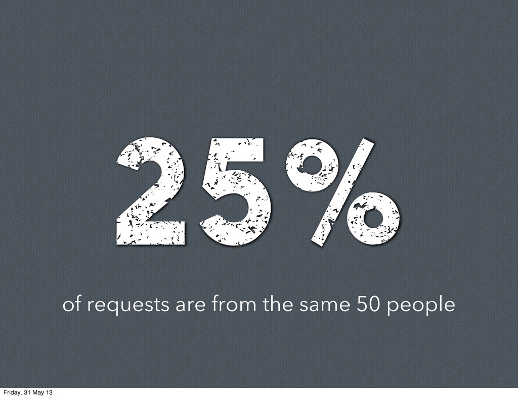 of requests are from the same 50 people 25% Fri...
