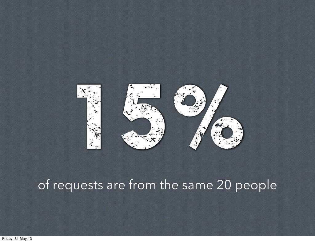 of requests are from the same 20 people 15% Fri...