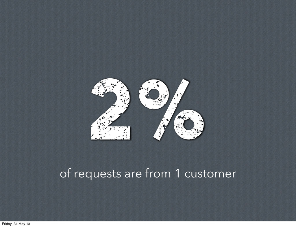 of requests are from 1 customer 2% Friday, 31 M...