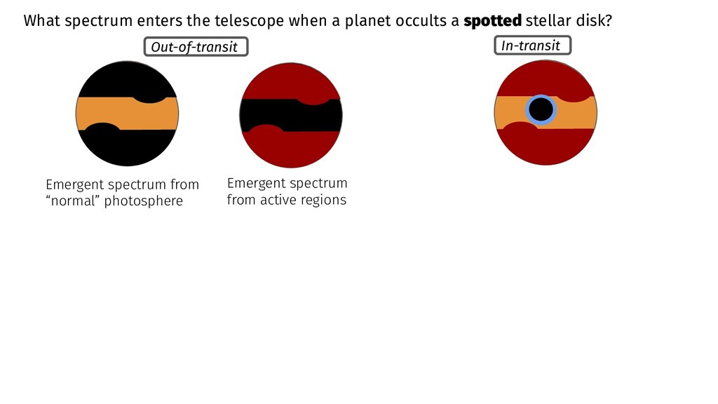 Out-of-transit In-transit What spectrum enters ...