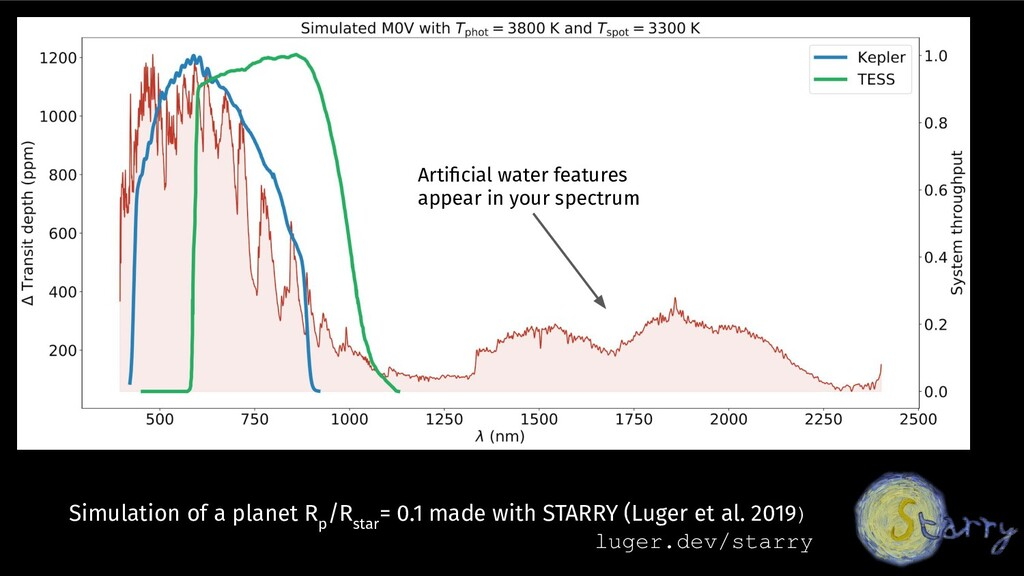 Simulation of a planet R p /R star = 0.1 made w...