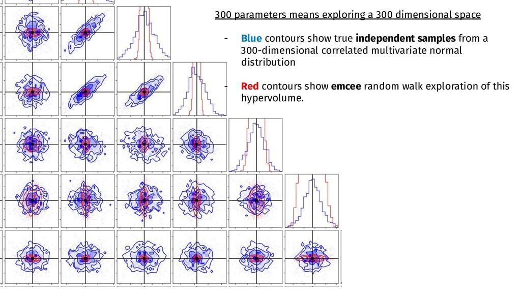 300 parameters means exploring a 300 dimensiona...