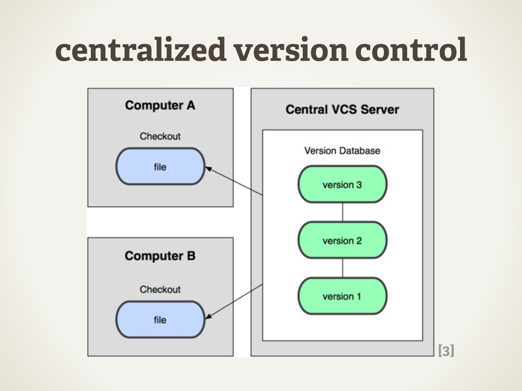 centralized version control [3]