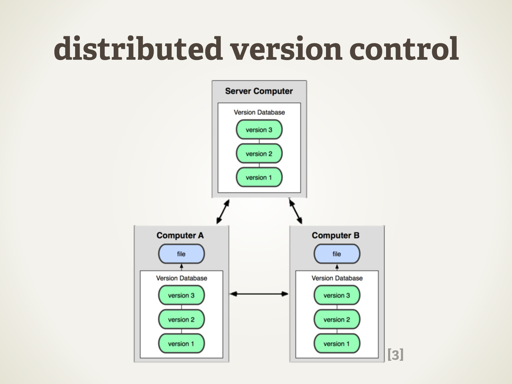 distributed version control [3]