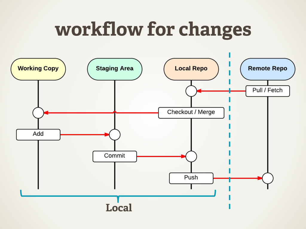 workflow for changes Local