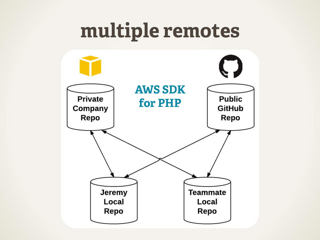 multiple remotes AWS	