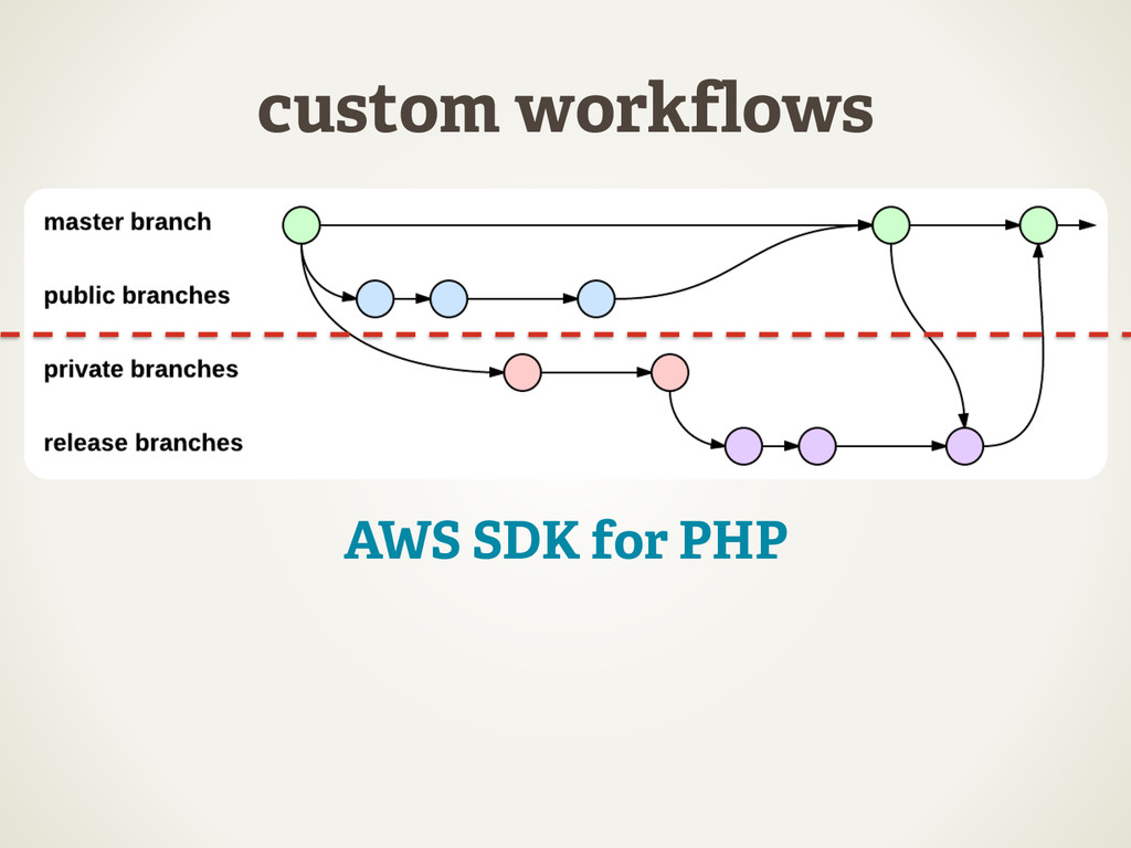 custom workflows AWS SDK for PHP