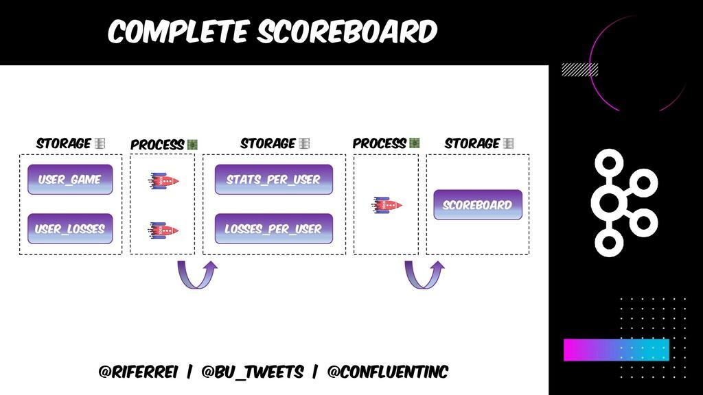 @riferrei | @BU_Tweets | @CONFLUENTINC Complete...