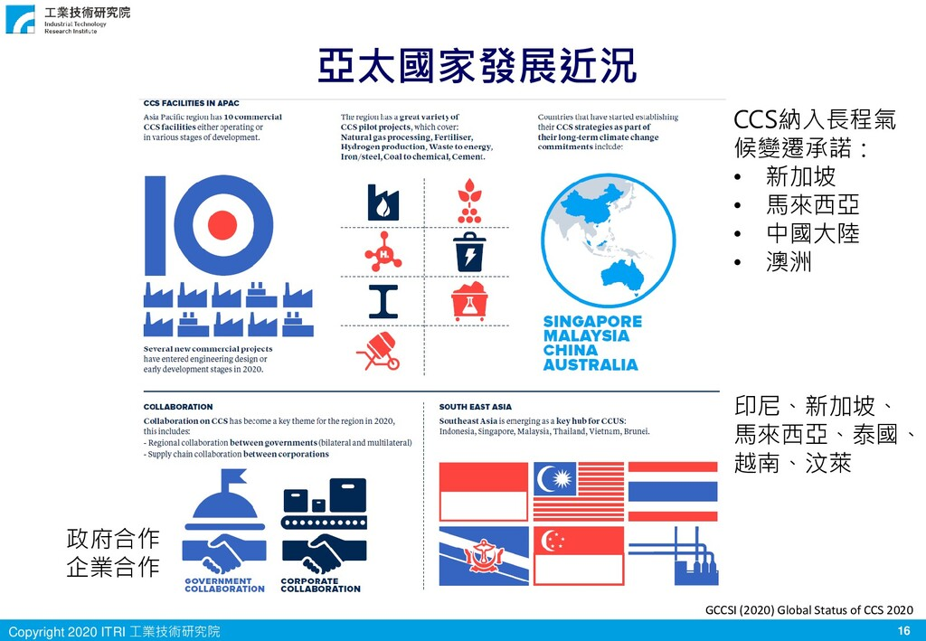 16 Copyright 2020 ITRI 工業技術研究院 GCCSI (2020) Glo...
