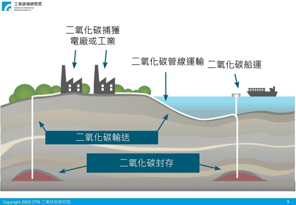 3 Copyright 2020 ITRI 工業技術研究院 二氧化碳捕獲 電廠或工業 二氧化碳...