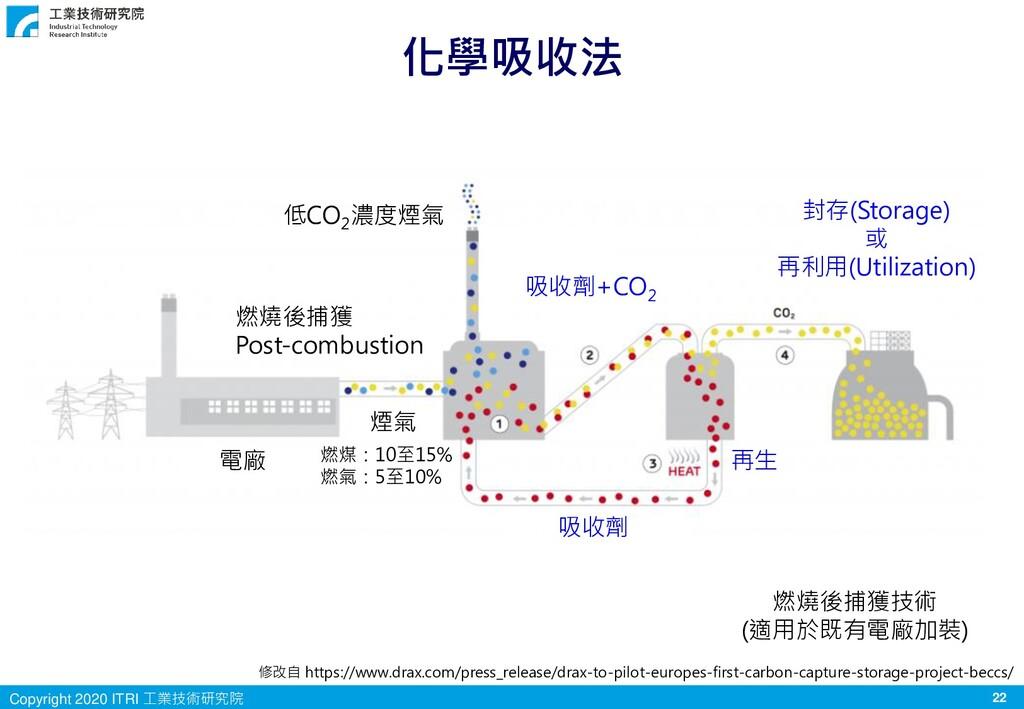 22 Copyright 2020 ITRI 工業技術研究院 化學吸收法 電廠 吸收劑 吸收劑...
