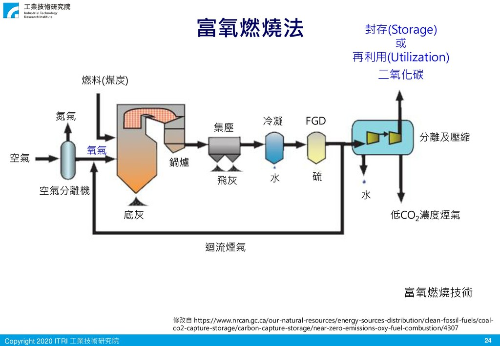 24 Copyright 2020 ITRI 工業技術研究院 富氧燃燒法 燃料(煤炭) 底灰 ...