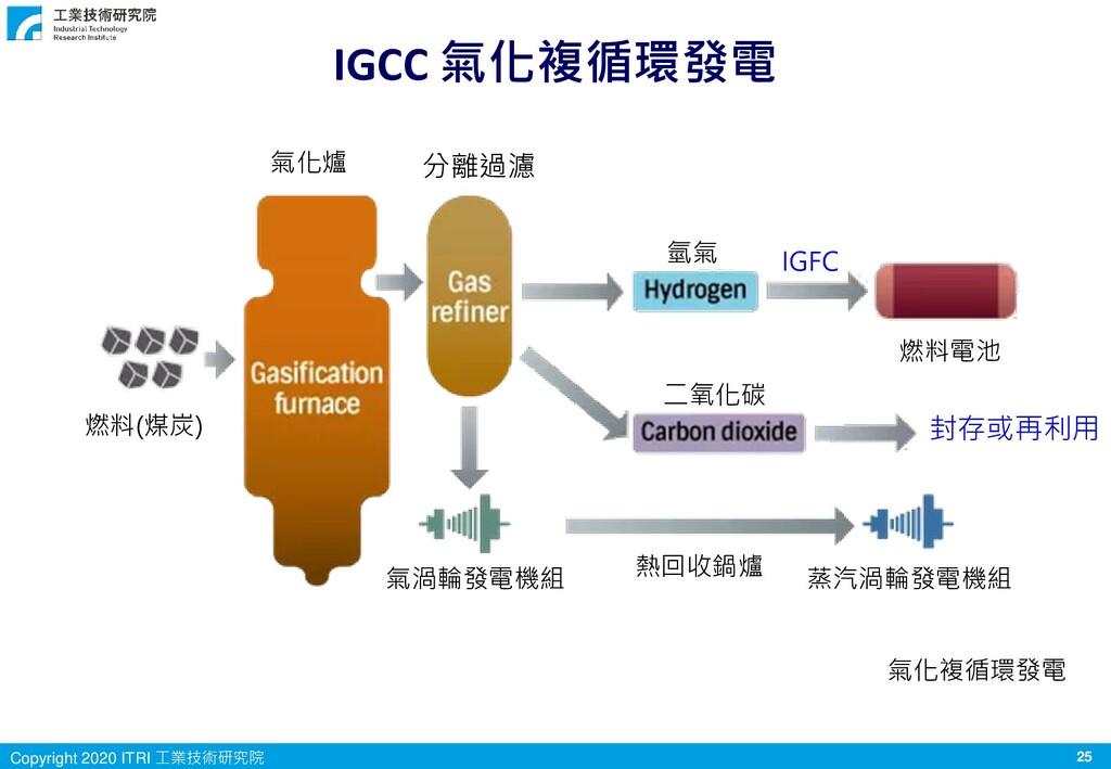 25 Copyright 2020 ITRI 工業技術研究院 IGCC 氣化複循環發電 氣化複...
