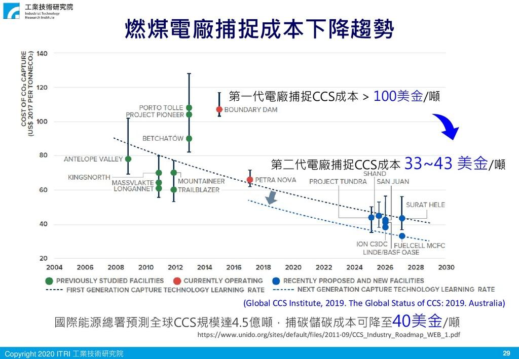 29 Copyright 2020 ITRI 工業技術研究院 燃煤電廠捕捉成本下降趨勢 第一代...