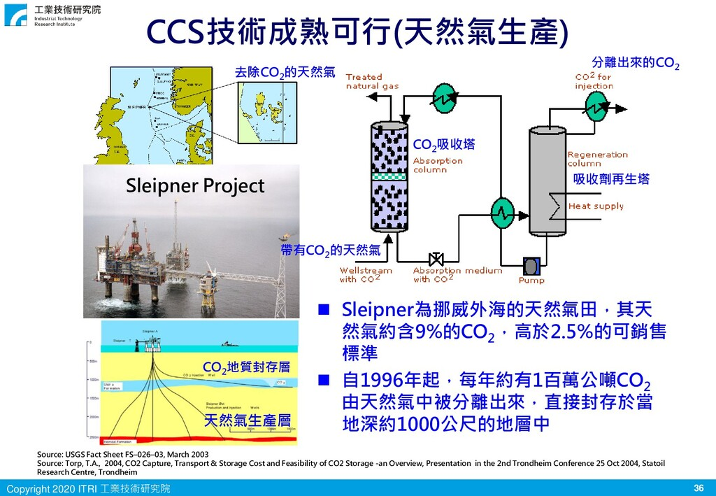 36 Copyright 2020 ITRI 工業技術研究院 CCS技術成熟可行(天然氣生產)...