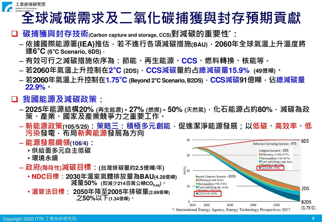 5 Copyright 2020 ITRI 工業技術研究院 全球減碳需求及二氧化碳捕獲與封存預...