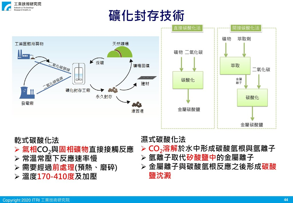 44 Copyright 2020 ITRI 工業技術研究院 碳酸化 萃取 碳酸化 礦物 二氧...