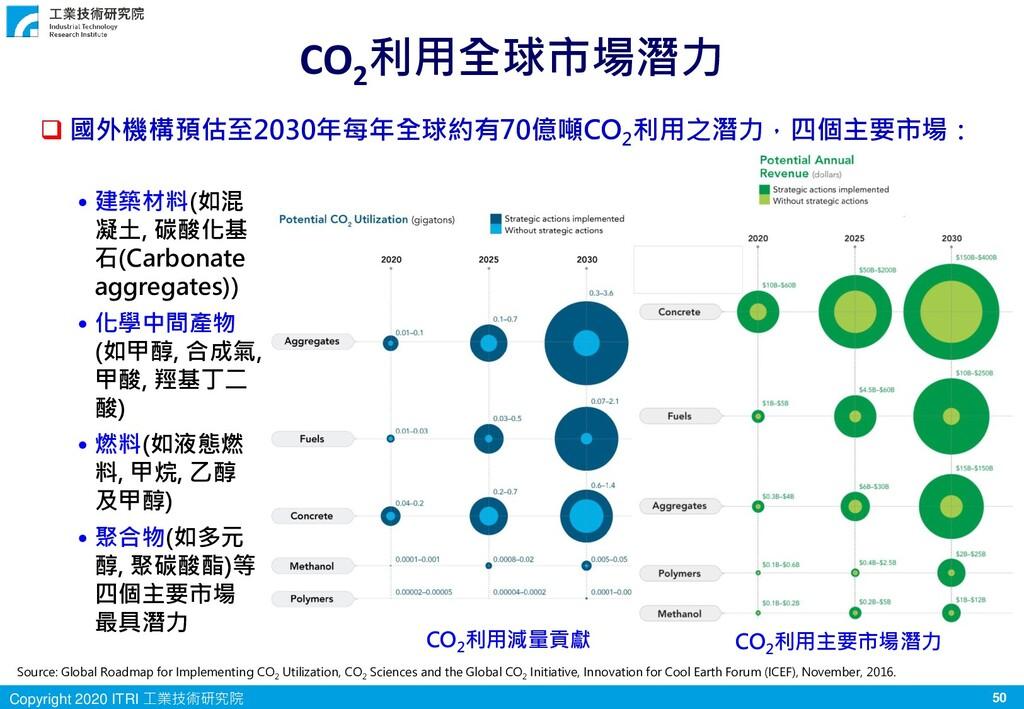 50 Copyright 2020 ITRI 工業技術研究院 CO2 利用全球市場潛力 Sou...