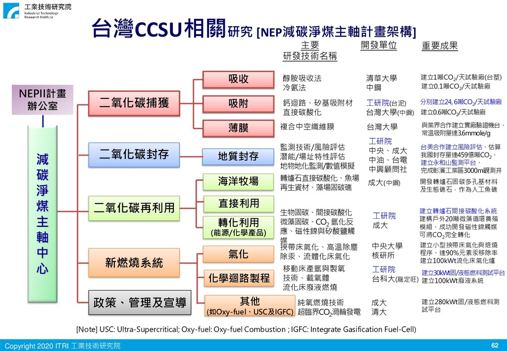 62 Copyright 2020 ITRI 工業技術研究院 台灣CCSU相關研究 [NEP減...