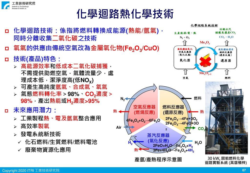67 Copyright 2020 ITRI 工業技術研究院 化學迴路熱化學技術  技術(產...