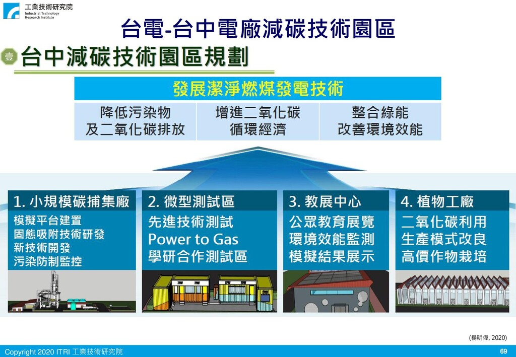 69 Copyright 2020 ITRI 工業技術研究院 台電-台中電廠減碳技術園區 (楊...