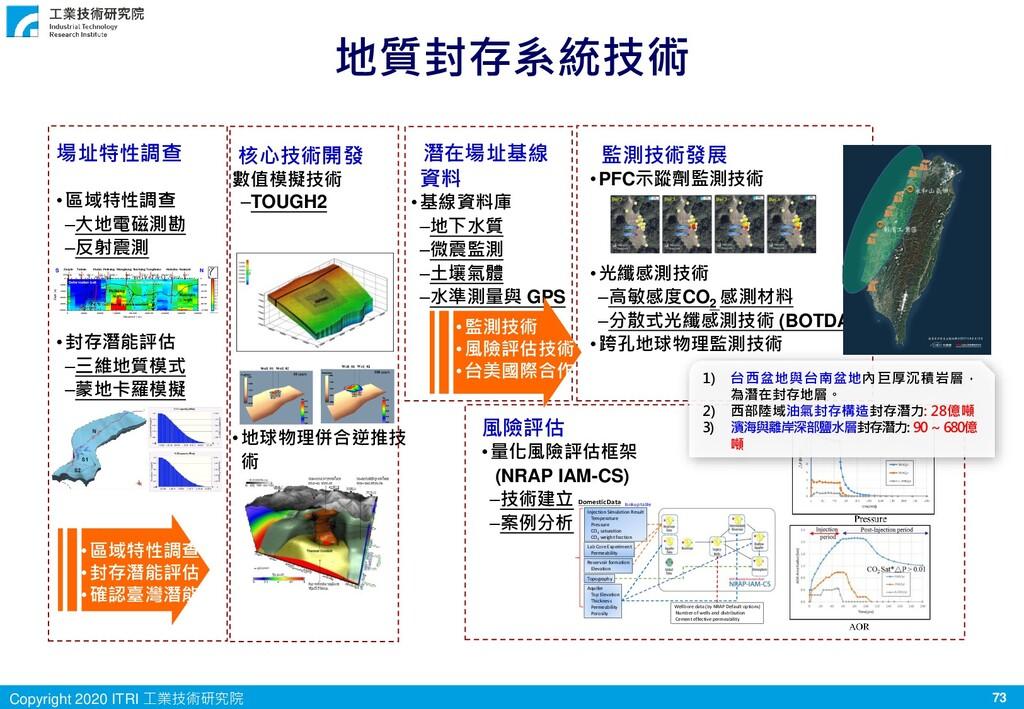 73 Copyright 2020 ITRI 工業技術研究院 地質封存系統技術 場址特性調查 ...