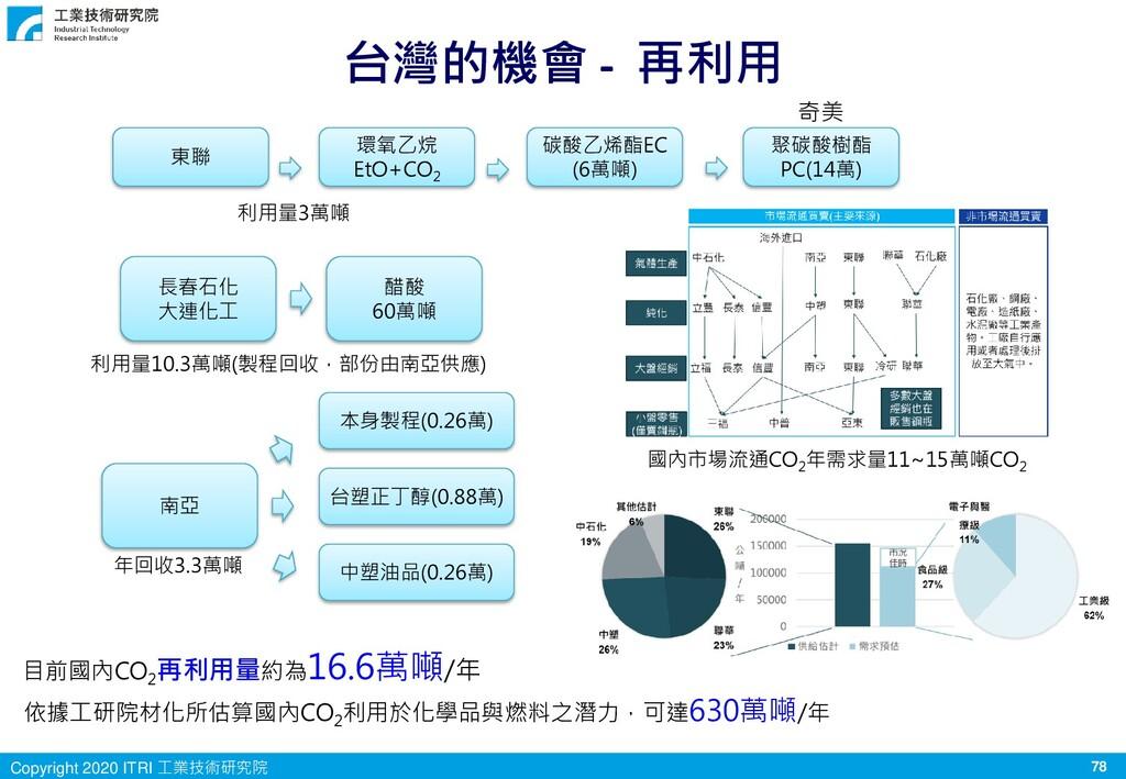 78 Copyright 2020 ITRI 工業技術研究院 台灣的機會 - 再利用 長春石化...