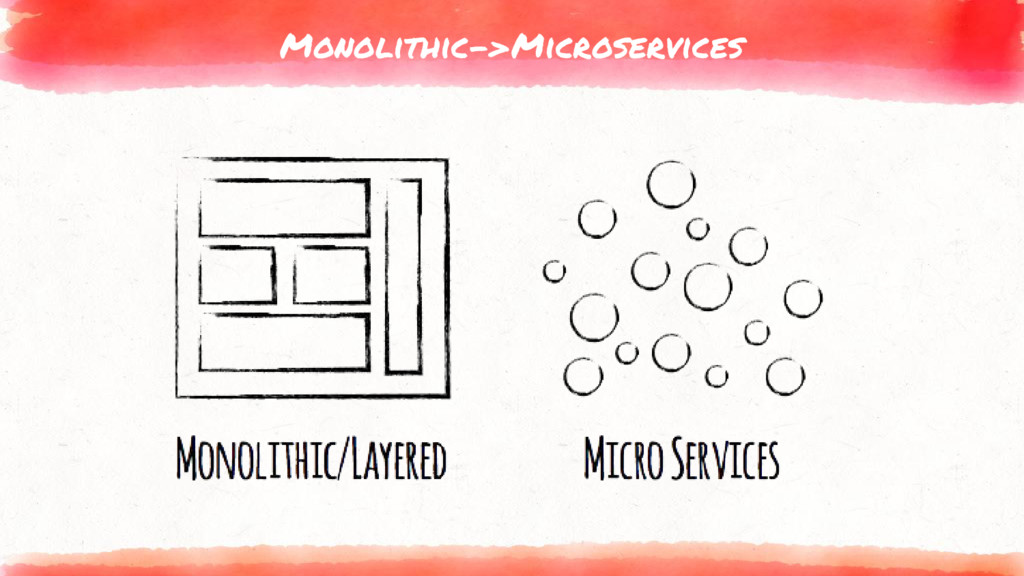 Monolithic->Microservices