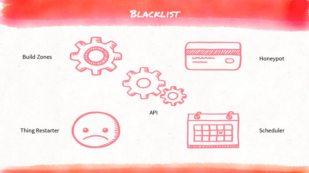 Blacklist Build Zones Honeypot API Scheduler Th...