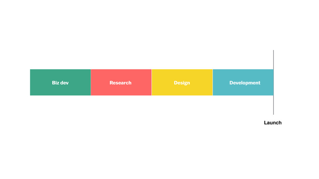 Development Design Research Biz dev Launch Deve...