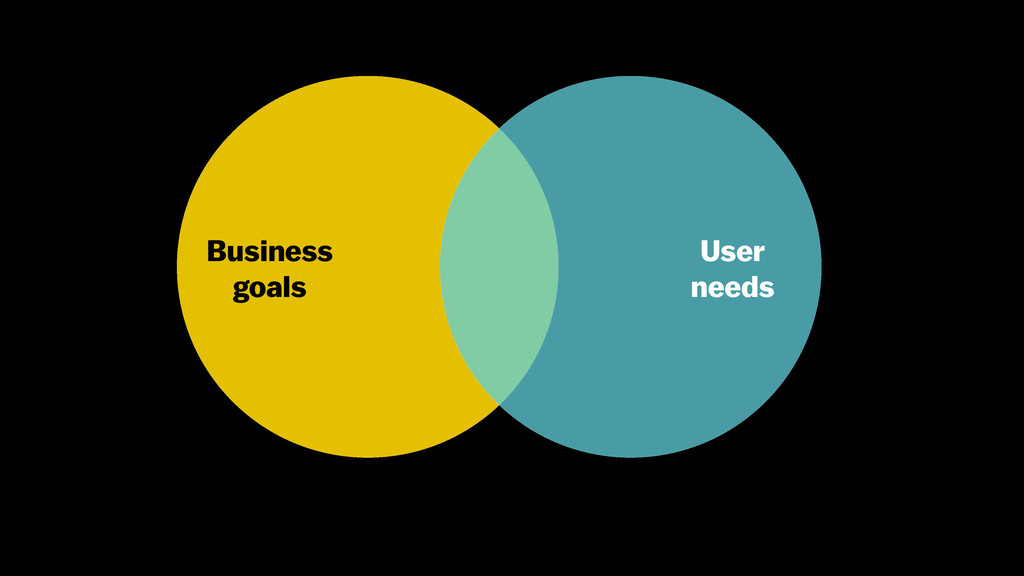 Business goals User needs