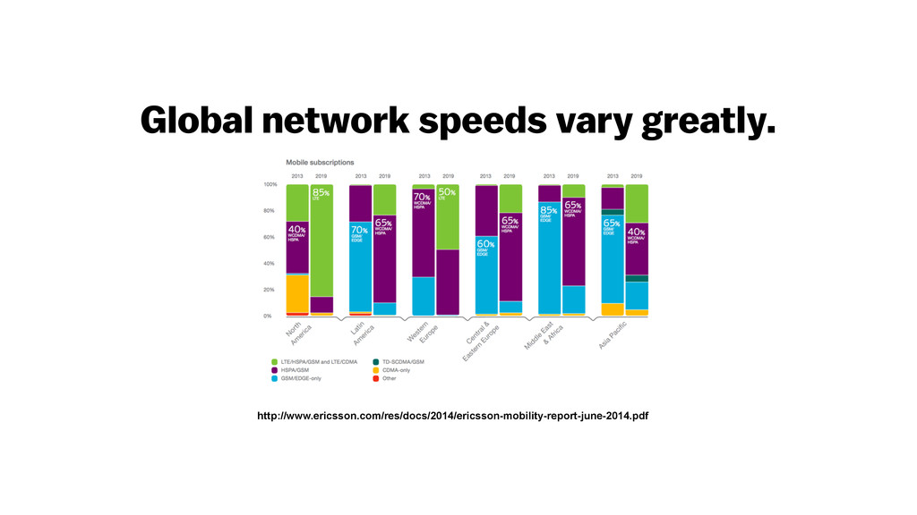 Global network speeds vary greatly. http://www....