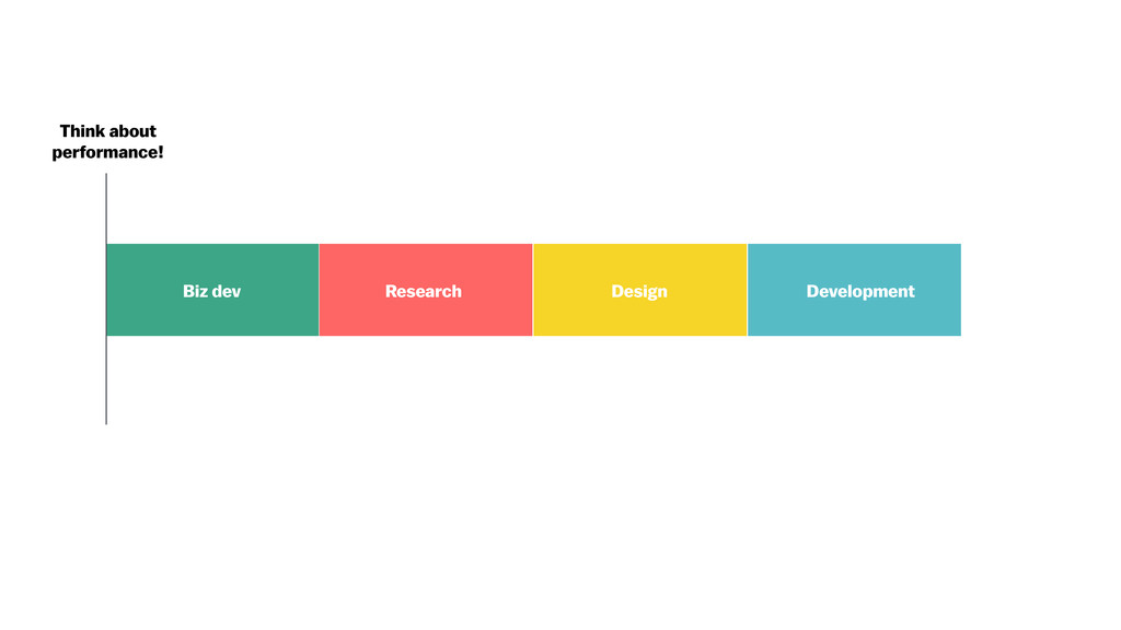Development Design Research Biz dev Think about...