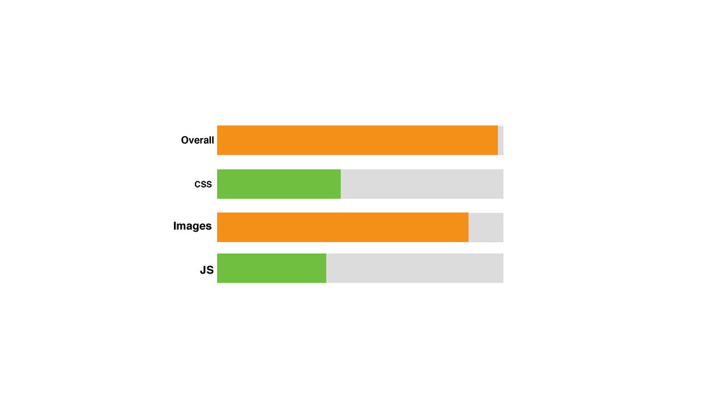Overall CSS Images JS