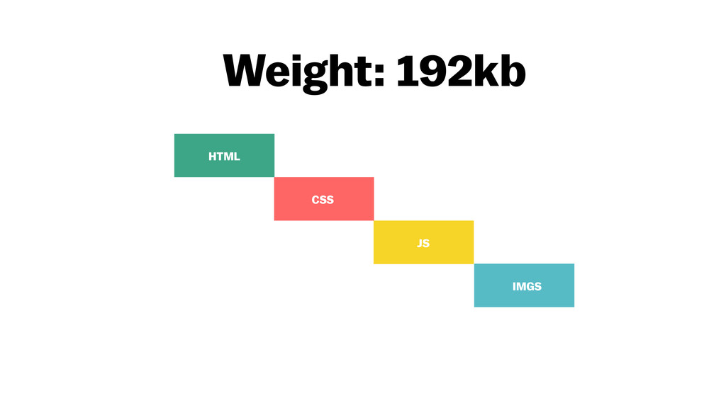 Weight: 192kb IMGS JS CSS HTML