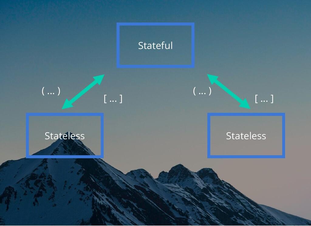 Stateful Stateless [ ... ] ( ... ) Stateless [ ...